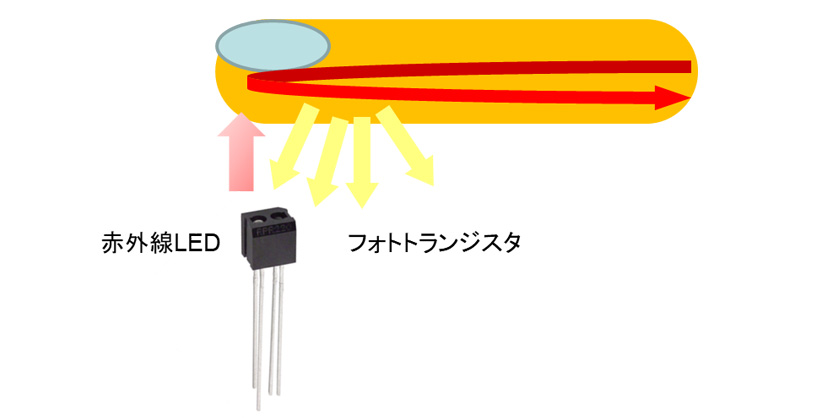 脈波測定の原理